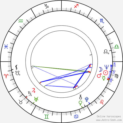 Harry Northup birth chart, Harry Northup astro natal horoscope, astrology