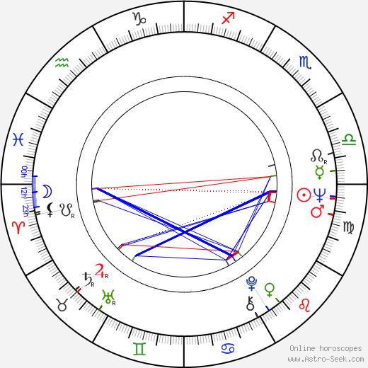 Heidelinde Weis tema natale, oroscopo, Heidelinde Weis oroscopi gratuiti, astrologia