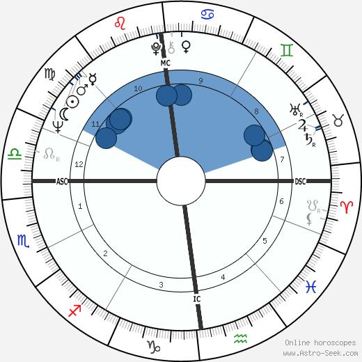 Jack White wikipedia, horoscope, astrology, instagram