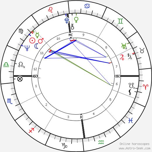 Джек Уайт Jack White день рождения гороскоп, Jack White Натальная карта онлайн