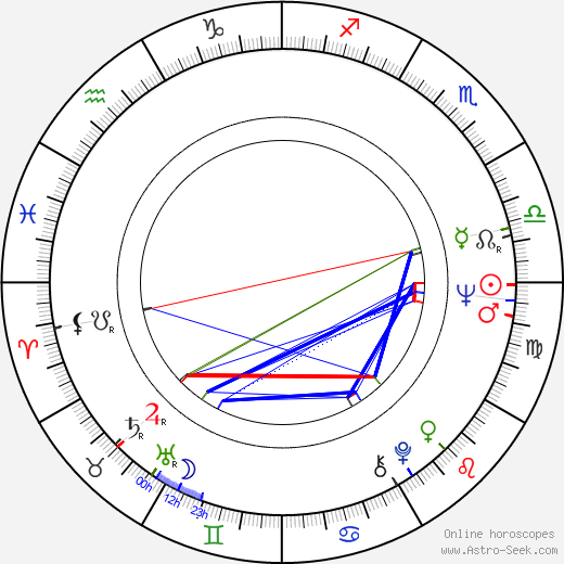 James Chase tema natale, oroscopo, James Chase oroscopi gratuiti, astrologia