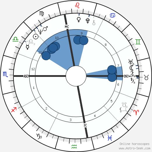 Jerry Fosnow wikipedia, horoscope, astrology, instagram