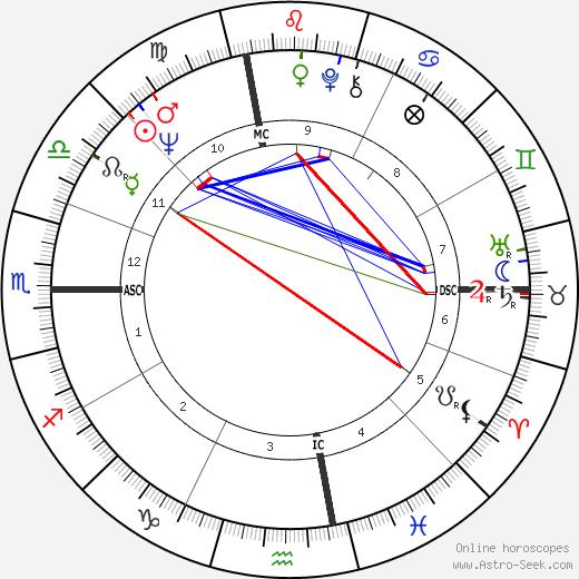 Jerry Fosnow день рождения гороскоп, Jerry Fosnow Натальная карта онлайн