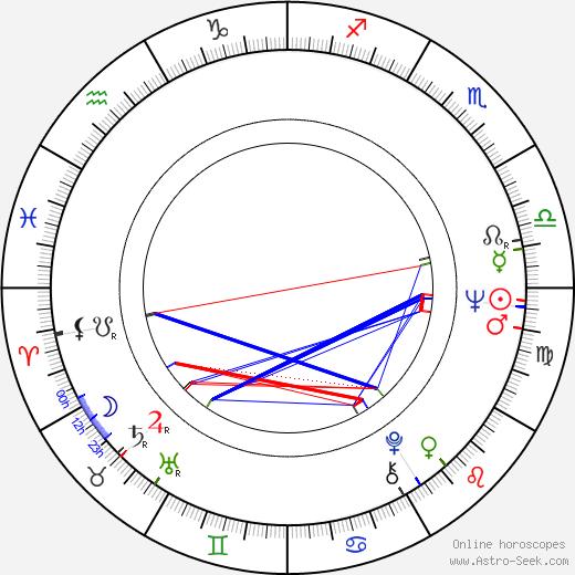 Jonathan Hardy astro natal birth chart, Jonathan Hardy horoscope, astrology
