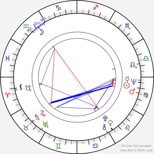 Линда Грей Linda Gray день рождения гороскоп, Linda Gray Натальная карта онлайн