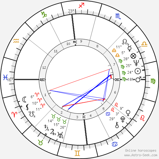 Lorella de Luca birth chart, biography, wikipedia 2019, 2020