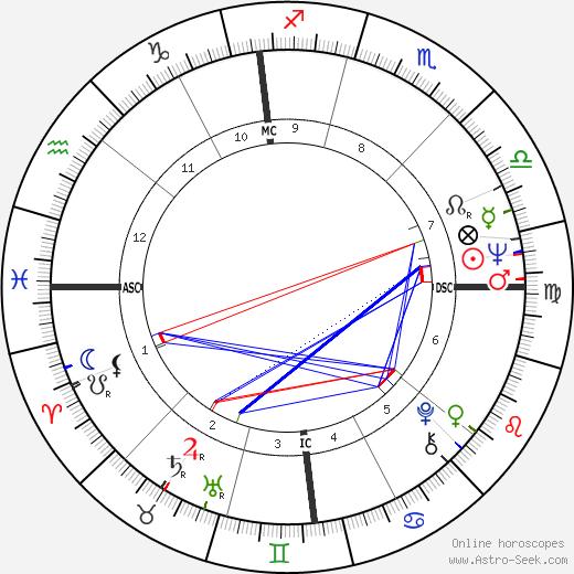 Lorella de Luca tema natale, oroscopo, Lorella de Luca oroscopi gratuiti, astrologia