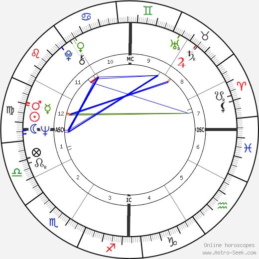 Macha Méril tema natale, oroscopo, Macha Méril oroscopi gratuiti, astrologia