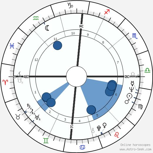 Mickey Lolich wikipedia, horoscope, astrology, instagram