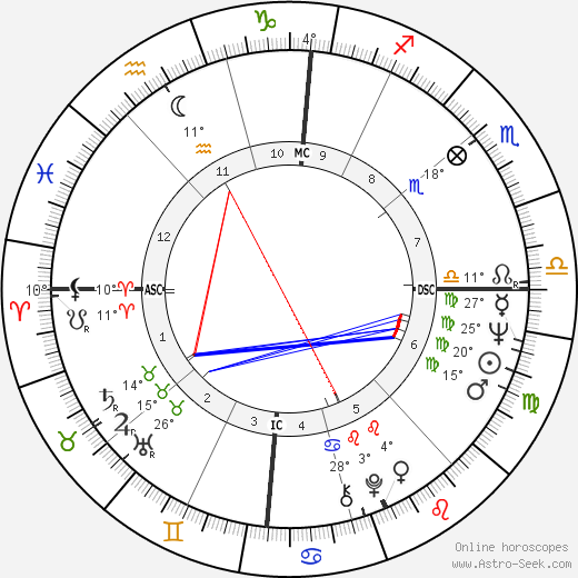 Mickey Lolich birth chart, biography, wikipedia 2017, 2018