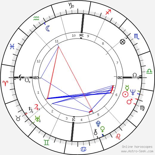 Mickey Lolich день рождения гороскоп, Mickey Lolich Натальная карта онлайн