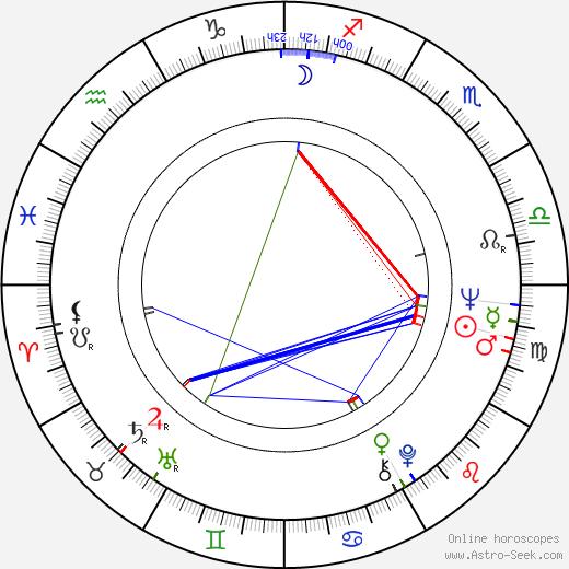 Otso Appelqvist astro natal birth chart, Otso Appelqvist horoscope, astrology