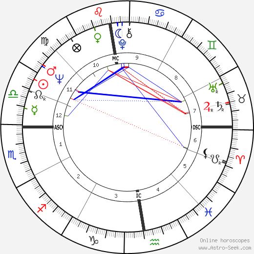Patrick Font tema natale, oroscopo, Patrick Font oroscopi gratuiti, astrologia