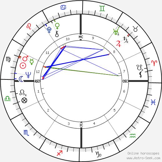 Paul Loverde день рождения гороскоп, Paul Loverde Натальная карта онлайн