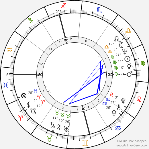 Pauline Collins birth chart, biography, wikipedia 2019, 2020