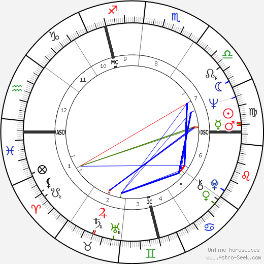 Pauline Collins astro natal birth chart, Pauline Collins horoscope, astrology