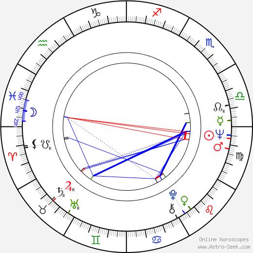 Petr Čepek astro natal birth chart, Petr Čepek horoscope, astrology