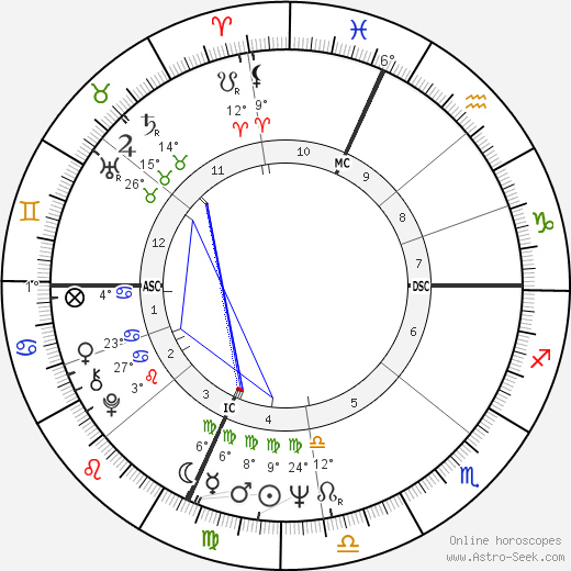 Pippo Franco birth chart, biography, wikipedia 2019, 2020