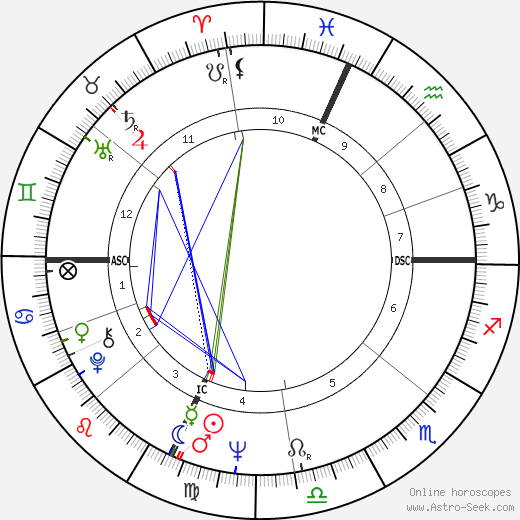 Pippo Franco birth chart, Pippo Franco astro natal horoscope, astrology