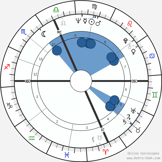 Raquel Welch wikipedia, horoscope, astrology, instagram