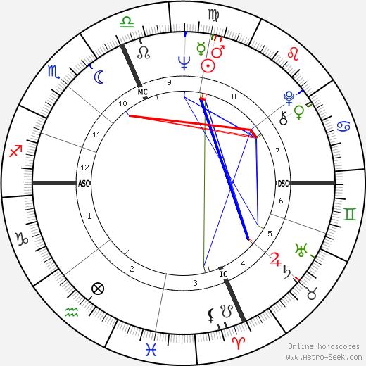 Raquel Welch birth chart, Raquel Welch astro natal horoscope, astrology