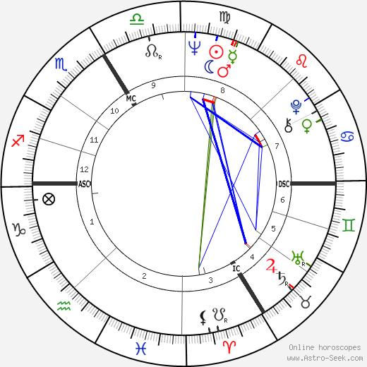 Régis Debray tema natale, oroscopo, Régis Debray oroscopi gratuiti, astrologia