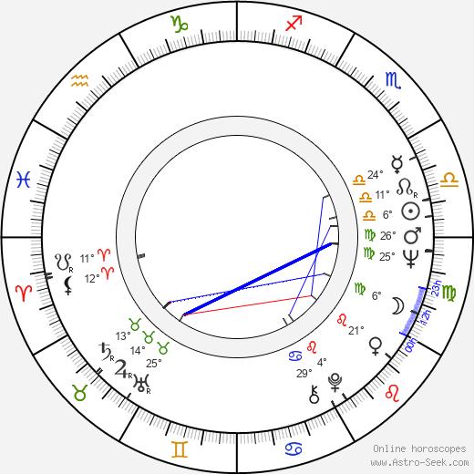 Richard Falbr birth chart, biography, wikipedia 2019, 2020