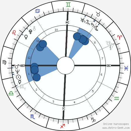 Richard McDermott wikipedia, horoscope, astrology, instagram
