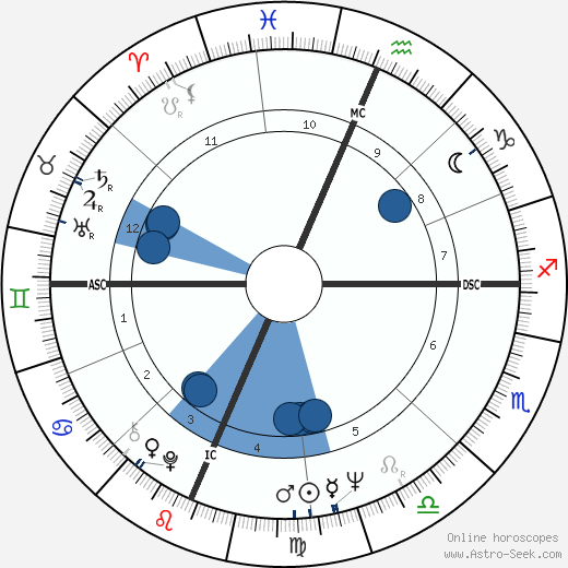 Robert Buell wikipedia, horoscope, astrology, instagram