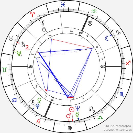 Robert Buell birth chart, Robert Buell astro natal horoscope, astrology