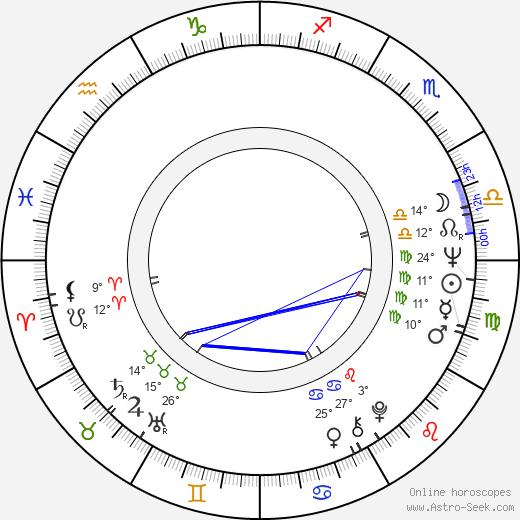 Roger Strickland birth chart, biography, wikipedia 2020, 2021