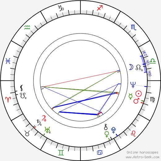 Roger Strickland birth chart, Roger Strickland astro natal horoscope, astrology