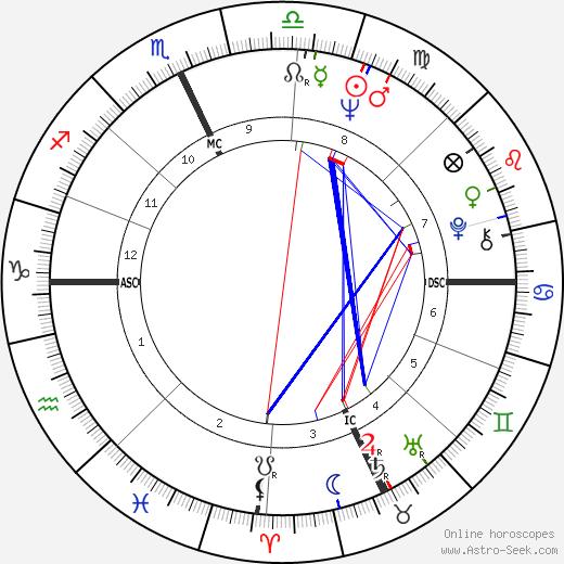 Sylvia Tyson birth chart, Sylvia Tyson astro natal horoscope, astrology