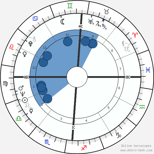 Yves Navarre wikipedia, horoscope, astrology, instagram