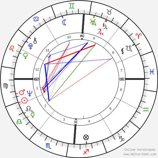 Yves Navarre день рождения гороскоп, Yves Navarre Натальная карта онлайн