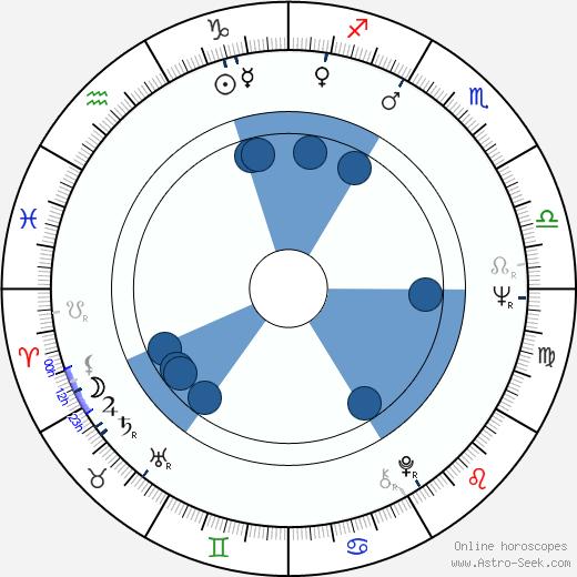 Aleksander Bednarz wikipedia, horoscope, astrology, instagram