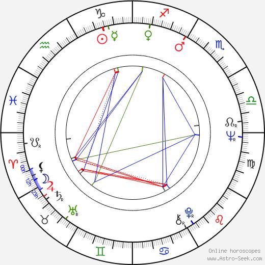 Aleksander Bednarz birth chart, Aleksander Bednarz astro natal horoscope, astrology