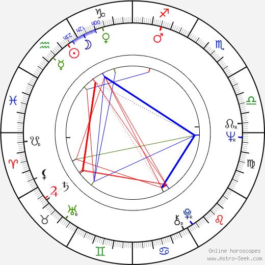 Alex Colon astro natal birth chart, Alex Colon horoscope, astrology