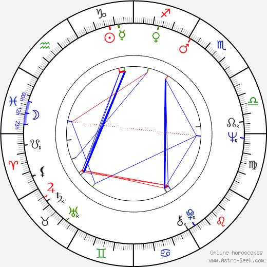 Anton Vaculík astro natal birth chart, Anton Vaculík horoscope, astrology