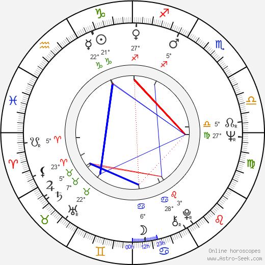 Bolotbek Shamshiyev birth chart, biography, wikipedia 2019, 2020