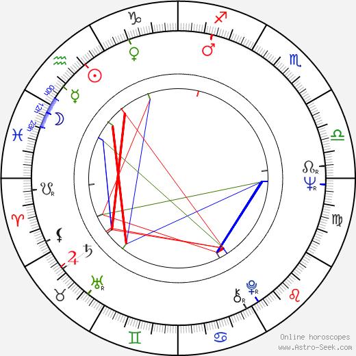 Boris Ivchenko astro natal birth chart, Boris Ivchenko horoscope, astrology