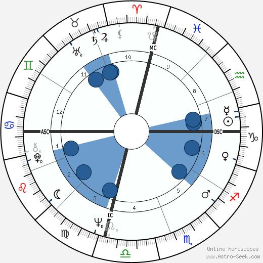 Captain Beefheart wikipedia, horoscope, astrology, instagram