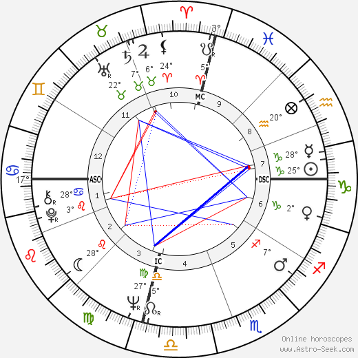 Captain Beefheart birth chart, biography, wikipedia 2019, 2020