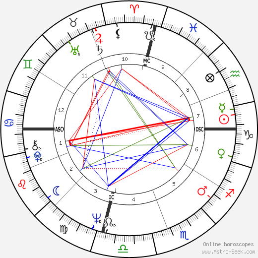 Captain Beefheart astro natal birth chart, Captain Beefheart horoscope, astrology