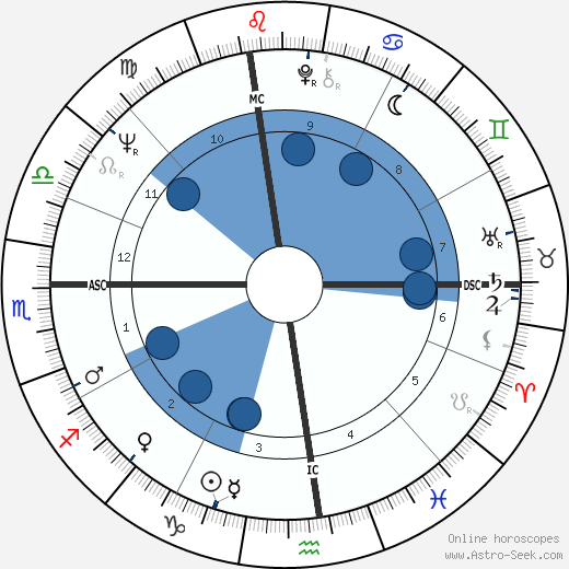 Chet Jastremski wikipedia, horoscope, astrology, instagram