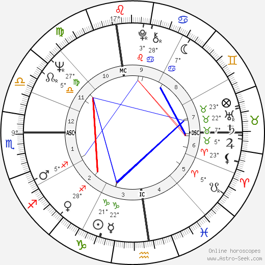 Chet Jastremski birth chart, biography, wikipedia 2018, 2019