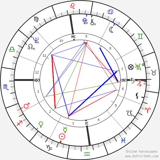 Chet Jastremski astro natal birth chart, Chet Jastremski horoscope, astrology
