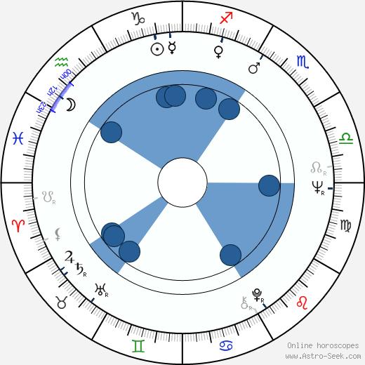 Derrick O'Connor wikipedia, horoscope, astrology, instagram