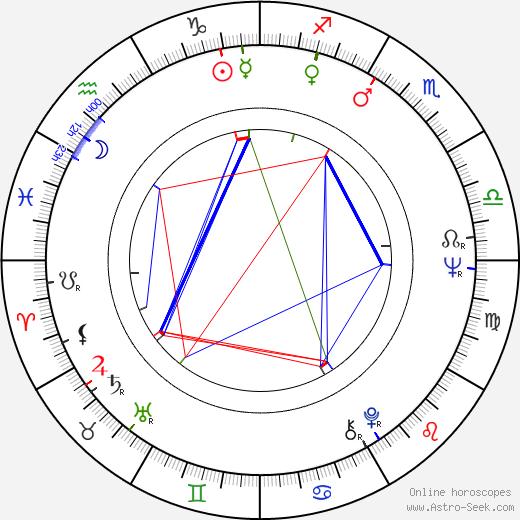 Derrick O'Connor birth chart, Derrick O'Connor astro natal horoscope, astrology