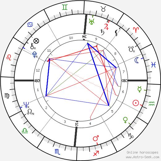Dick Cheney astro natal birth chart, Dick Cheney horoscope, astrology